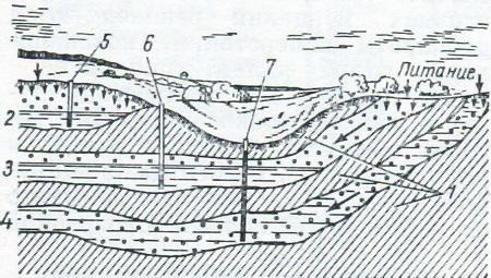 Залегание подземных вод схема 1