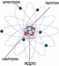 фото строение атома