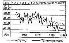 Температурная кривая больного ку