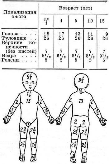 Таблица для расчета площади