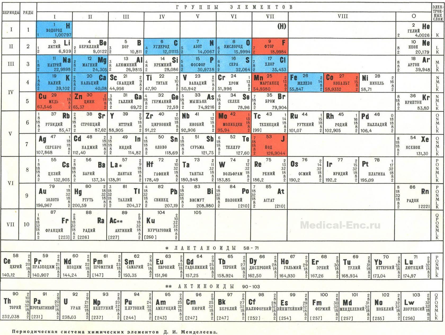 по химии таблица: