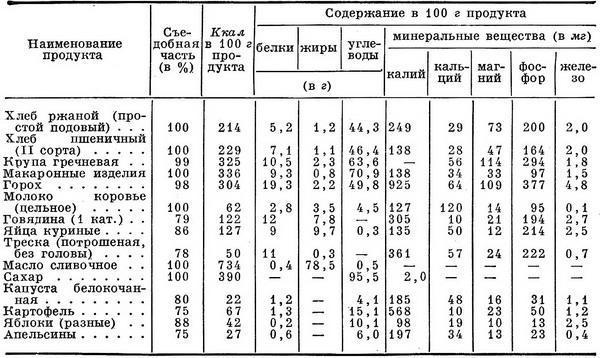 Таблица химического состава пророщенного