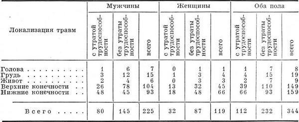 Санитарная статистика Распределение травм по локализации и степени тяжести числа условные