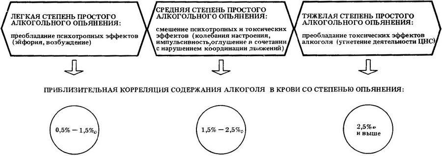 Вред от алкоголизма