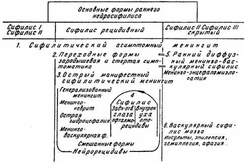 Схема связи во времени